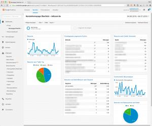 Screenshot Dashboard Analytics (Beispiel) - die wichtigsten Kanzleihomepage-Besucherzahlen im Blick