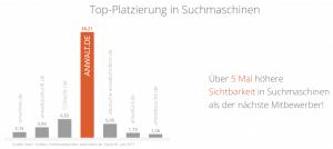 anwalt.de wirbt mit Sichtbarkeit in Suchmaschinen – auch im Vergleich zu anwaltauskunft.de